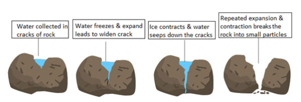 Physical Weathering of Rocks