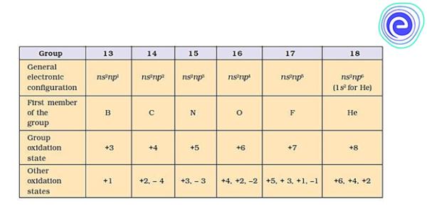 General Characteristics of p-block Elements