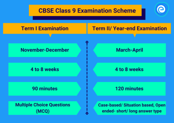 Special Scheme of Assessment for Class 9 Examination