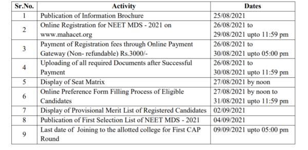 NEET MDS Maharashtra Admission Schedule 2021